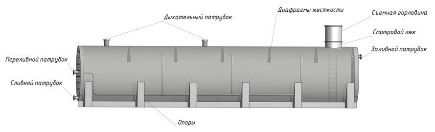 горизонтальные цилиндрические резервуары